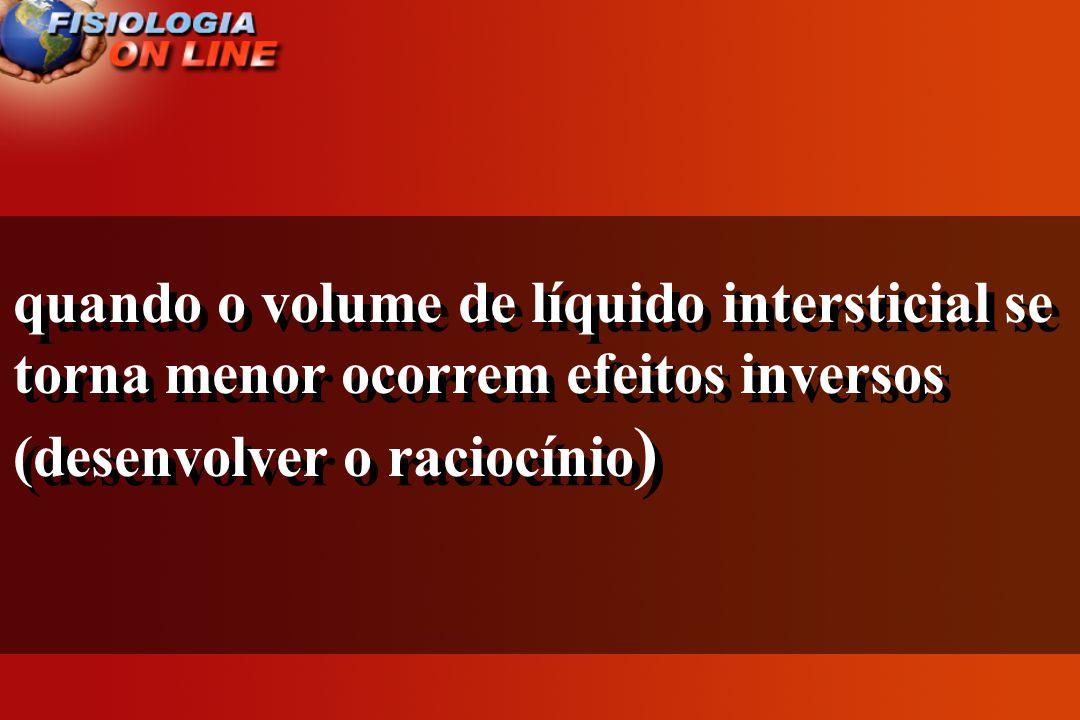 quando o volume de líquido intersticial se torna menor ocorrem efeitos inversos (desenvolver o raciocínio)