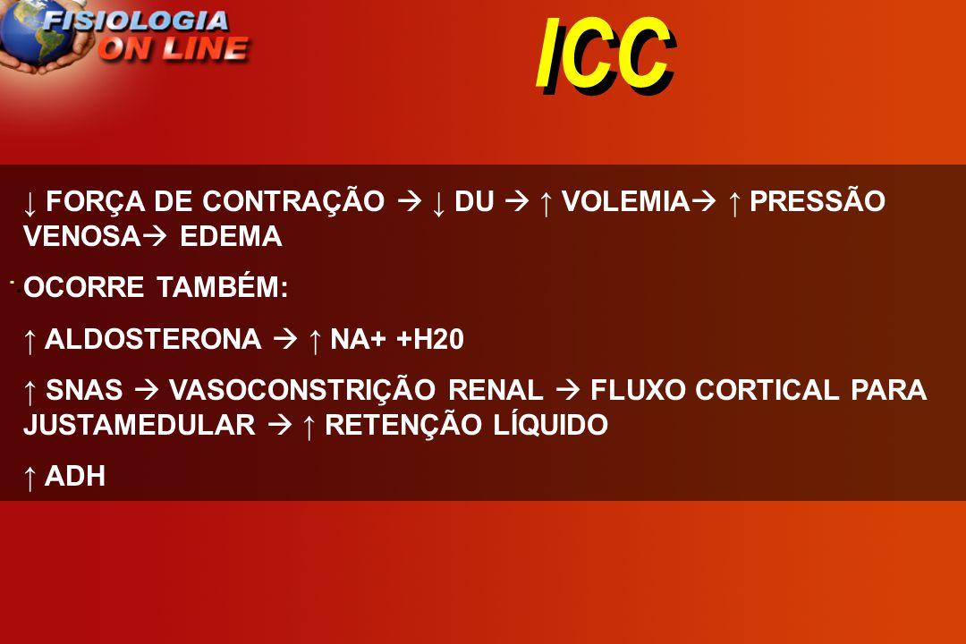 ICC ↓ FORÇA DE CONTRAÇÃO  ↓ DU  ↑ VOLEMIA ↑ PRESSÃO VENOSA EDEMA