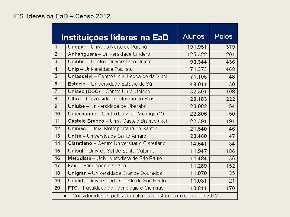 IES líderes na EaD – Censo 2012