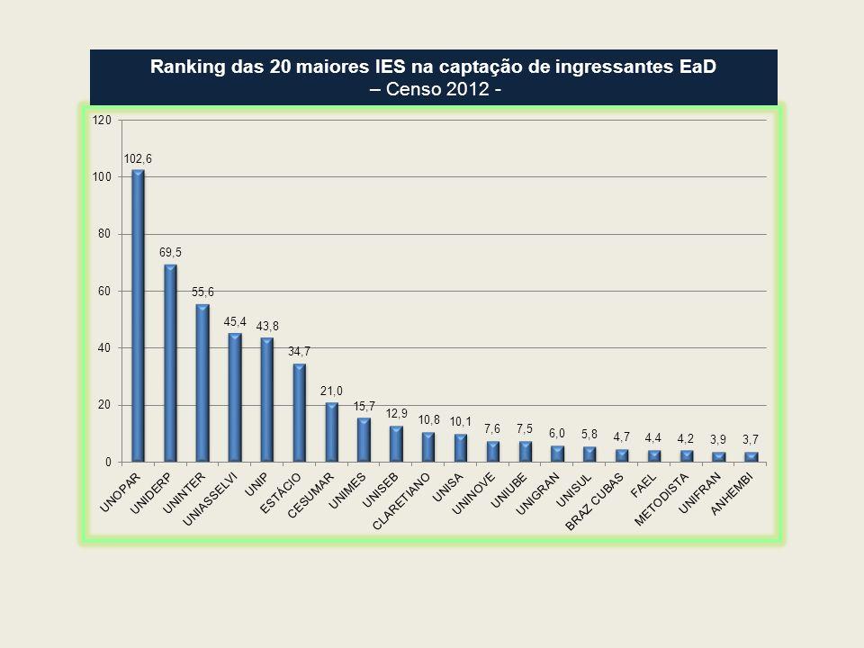 Ranking das 20 maiores IES na captação de ingressantes EaD