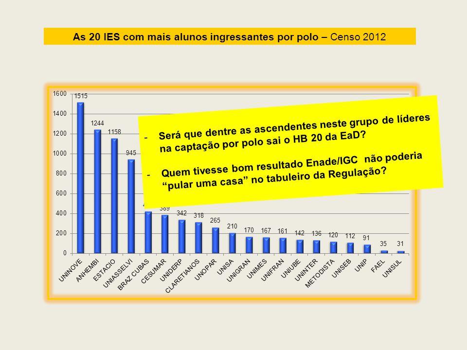 As 20 IES com mais alunos ingressantes por polo – Censo 2012