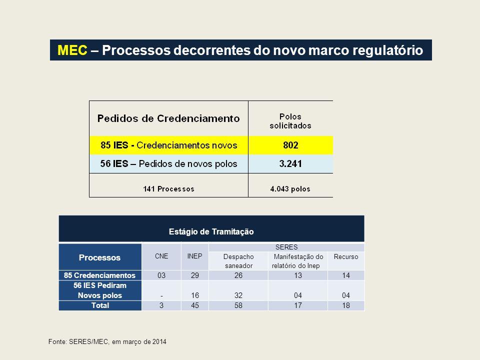 MEC – Processos decorrentes do novo marco regulatório