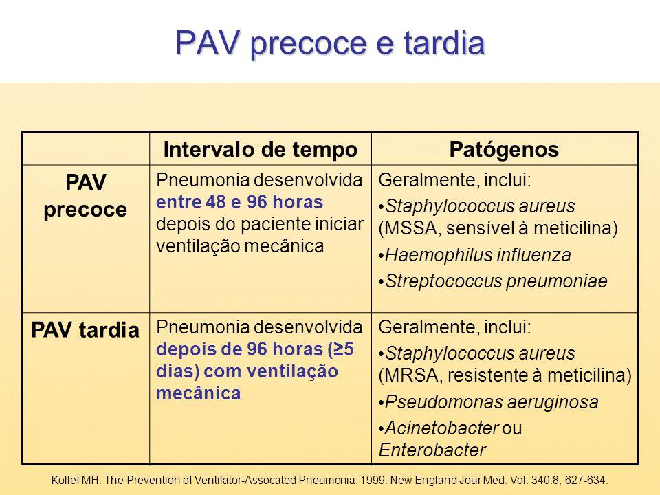 PAV precoce e tardia Intervalo de tempo Patógenos PAV precoce