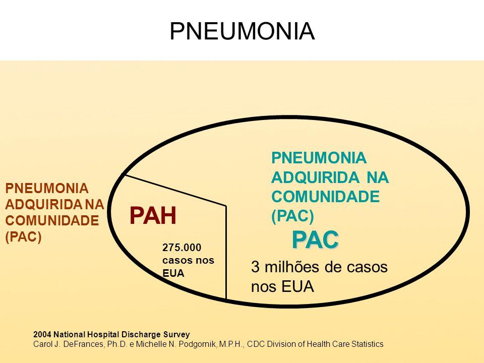 PNEUMONIA PAH PAC PNEUMONIA ADQUIRIDA NA COMUNIDADE (PAC)