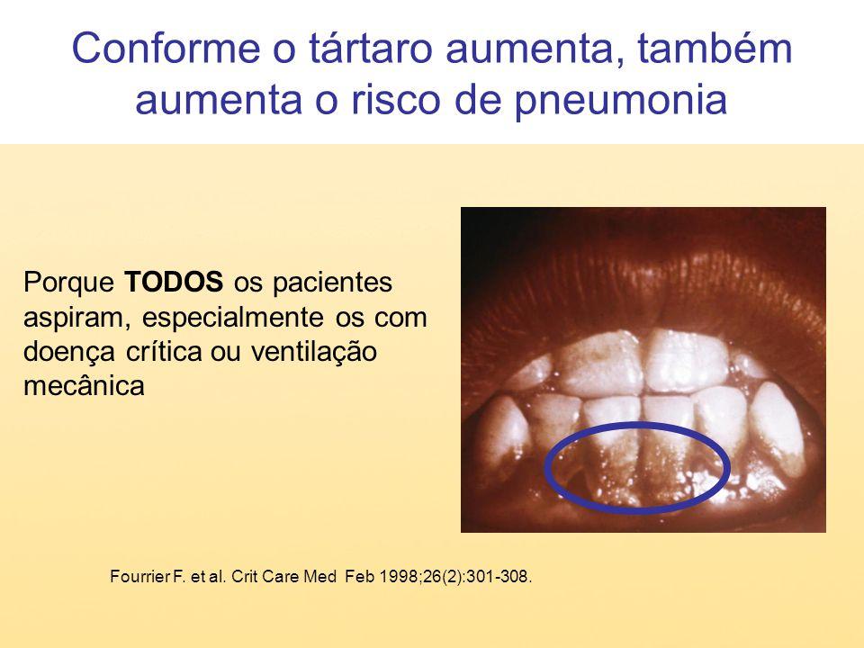 Conforme o tártaro aumenta, também aumenta o risco de pneumonia
