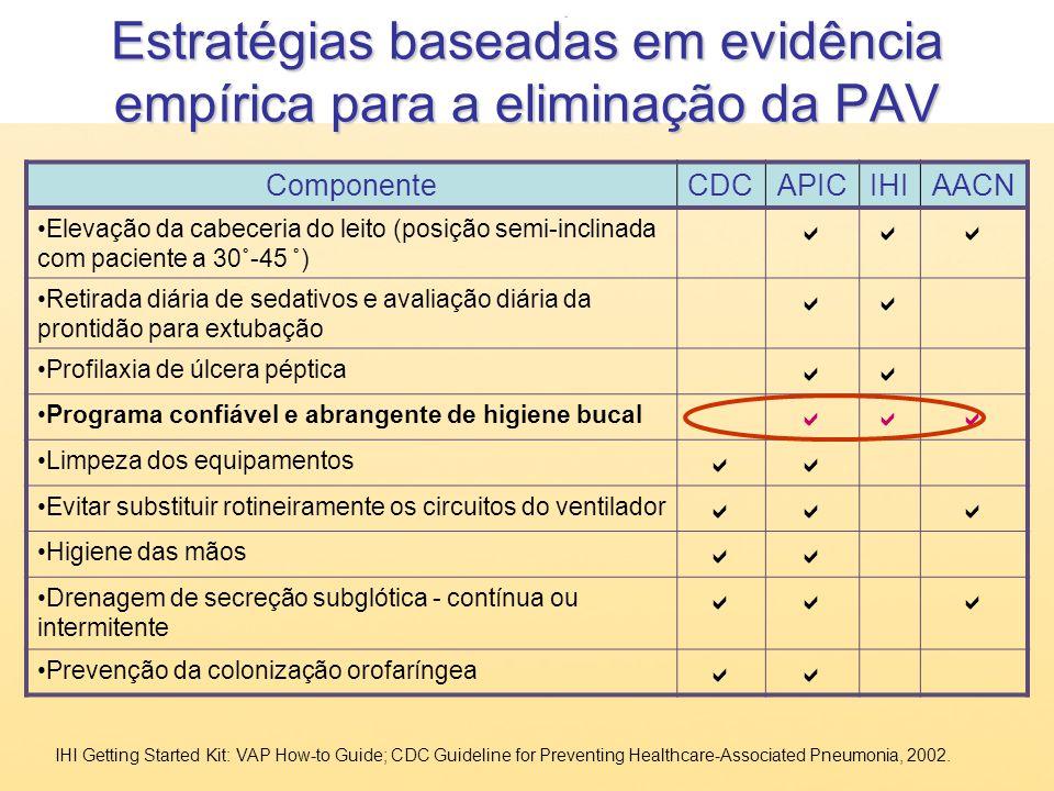 Estratégias baseadas em evidência empírica para a eliminação da PAV
