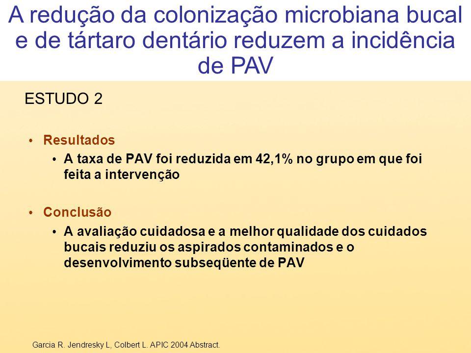 A redução da colonização microbiana bucal e de tártaro dentário reduzem a incidência de PAV