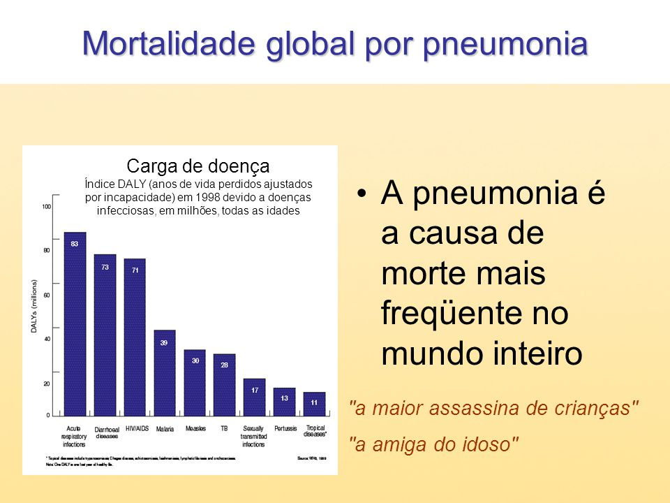 Mortalidade global por pneumonia