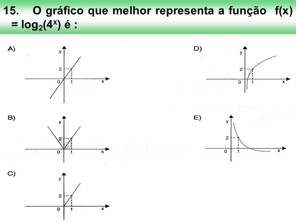 15. O gráfico que melhor representa a função f(x) = log2(4x) é :