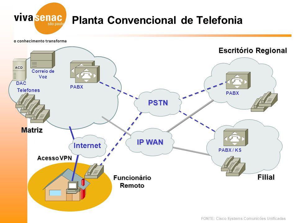 Planta Convencional de Telefonia