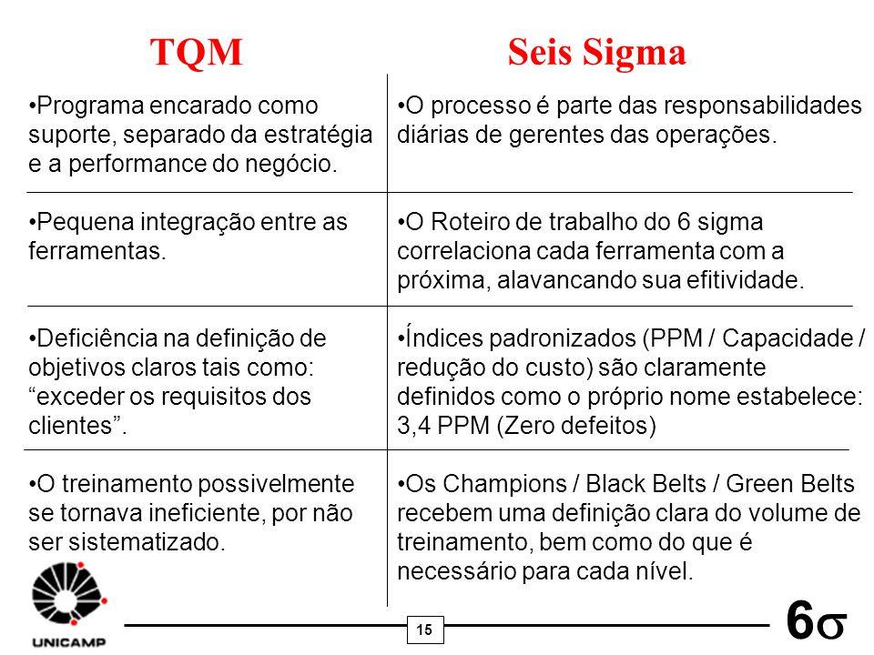 TQM Seis Sigma. Programa encarado como suporte, separado da estratégia e a performance do negócio.