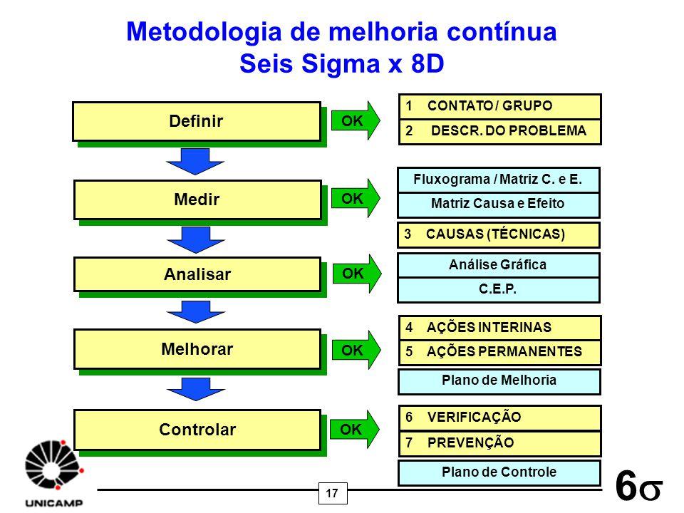 Metodologia de melhoria contínua Fluxograma / Matriz C. e E.