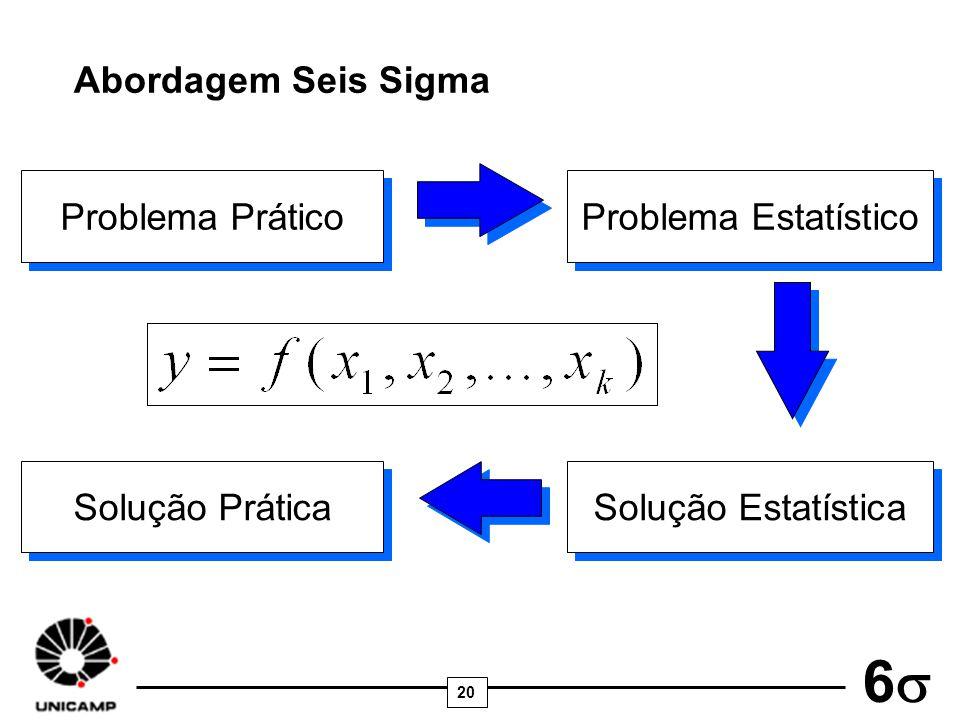 Abordagem Seis Sigma Problema Prático Problema Estatístico Solução Prática Solução Estatística