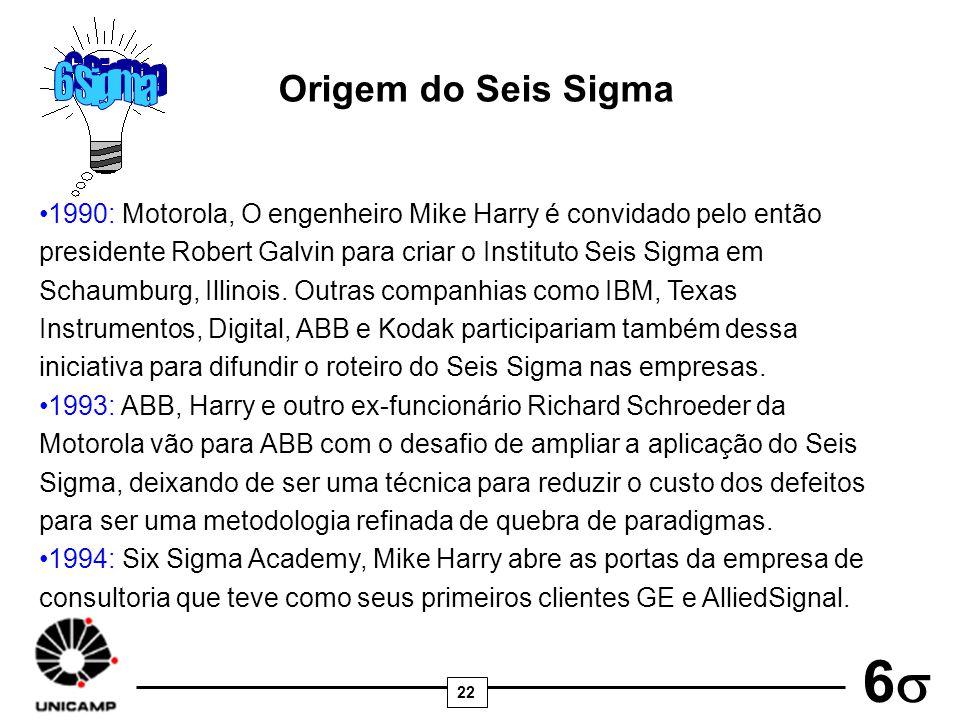 6 Sigma Origem do Seis Sigma