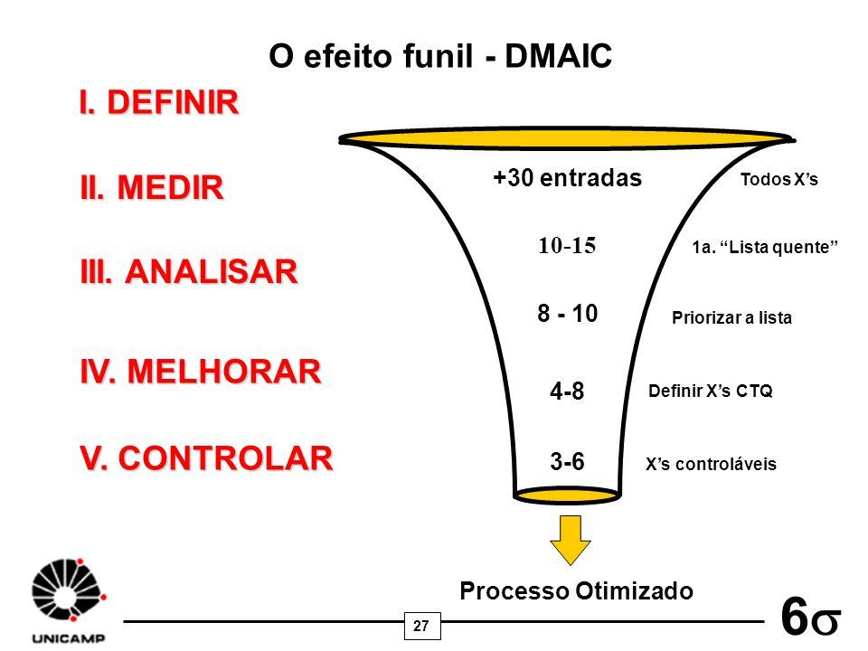 O efeito funil - DMAIC I. DEFINIR II. MEDIR III. ANALISAR IV. MELHORAR