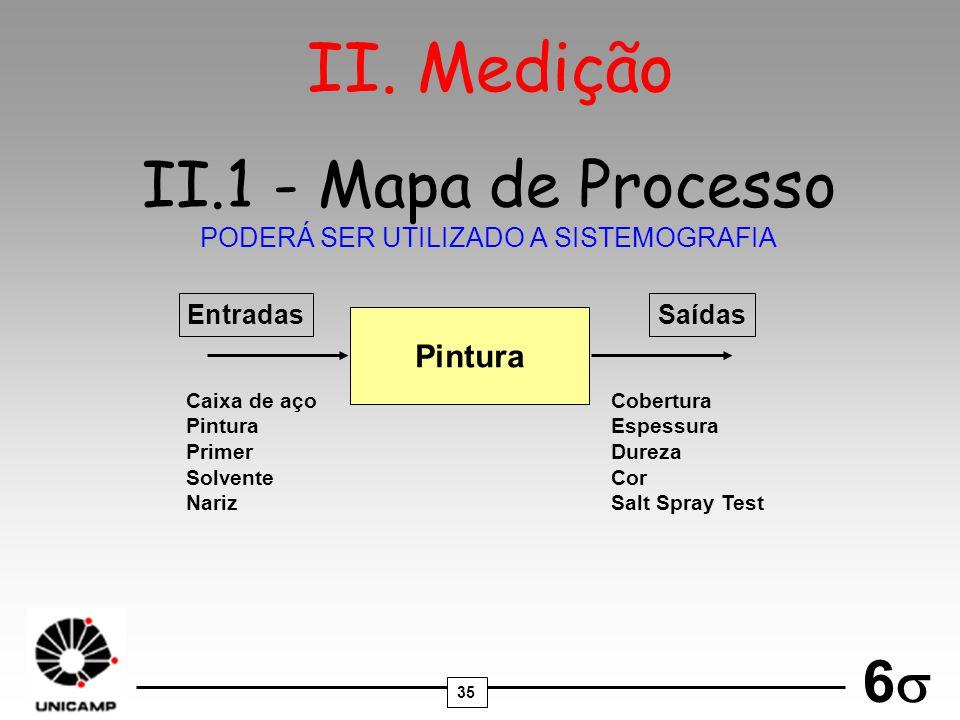 II.1 - Mapa de Processo PODERÁ SER UTILIZADO A SISTEMOGRAFIA