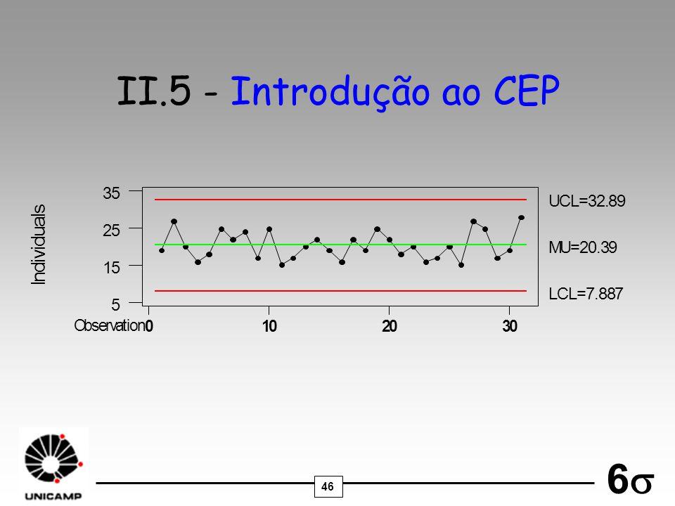 II.5 - Introdução ao CEP l u d I 5 M U = . 9 C L 8 7 3 2 1 O b s e r v
