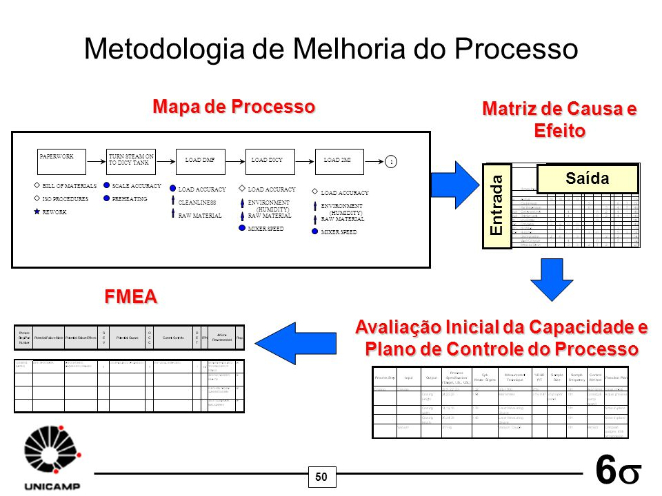 Metodologia de Melhoria do Processo