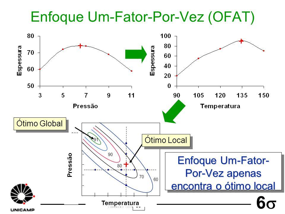 Enfoque Um-Fator-Por-Vez (OFAT)