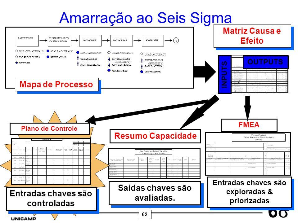 Amarração ao Seis Sigma