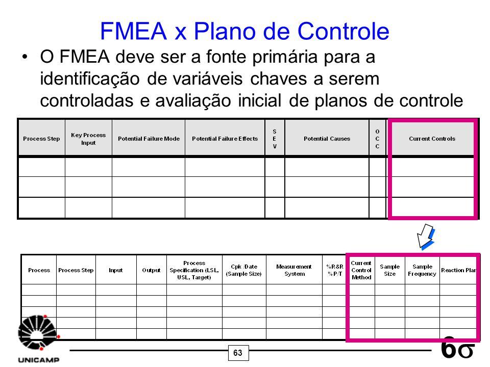 FMEA x Plano de Controle