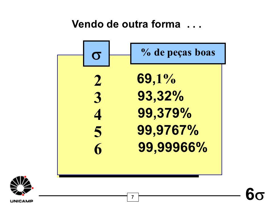 Vendo de outra forma . . . s % de peças boas 2 69,1% 3 93,32% 4 99,379% 5 99,9767% 6 99,99966%