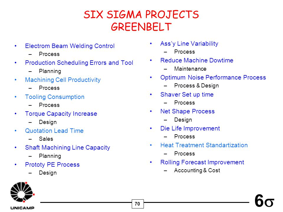 SIX SIGMA PROJECTS GREENBELT Ass'y Line Variability