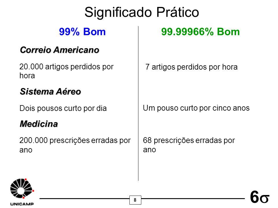 Significado Prático 99% Bom 99.99966% Bom Correio Americano
