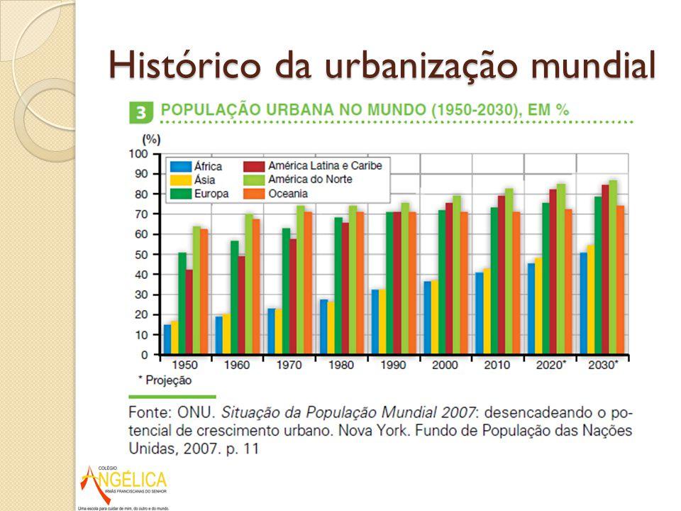 Histórico da urbanização mundial