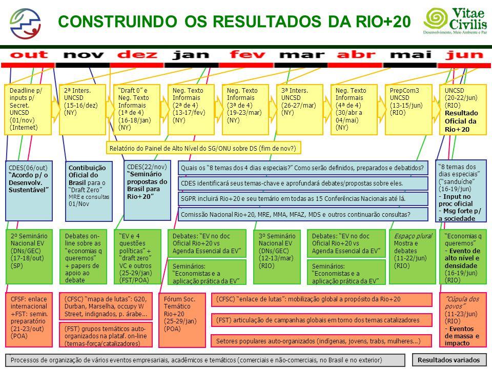 CONSTRUINDO OS RESULTADOS DA RIO+20