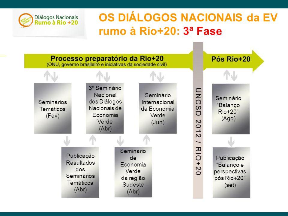 OS DIÁLOGOS NACIONAIS da EV rumo à Rio+20: 3ª Fase