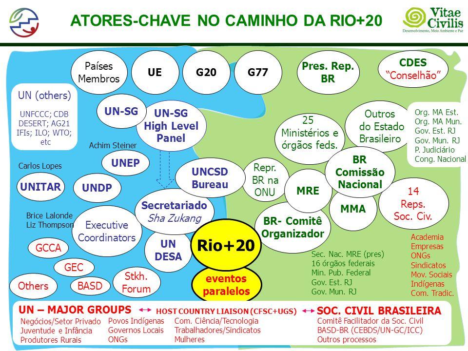 ATORES-CHAVE NO CAMINHO DA RIO+20