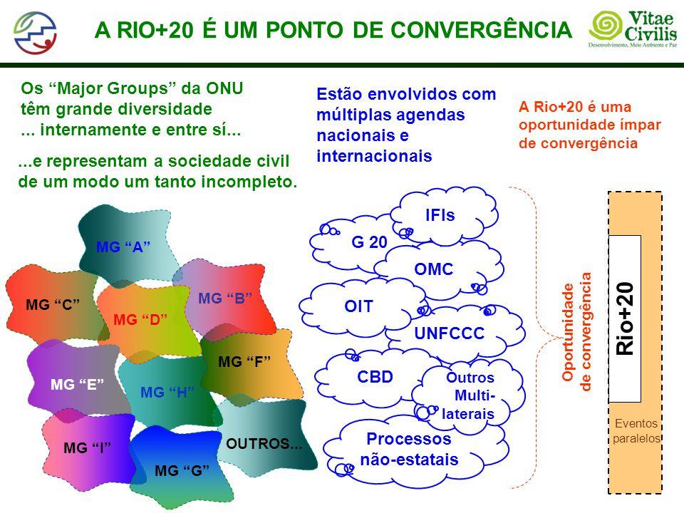 A RIO+20 É UM PONTO DE CONVERGÊNCIA