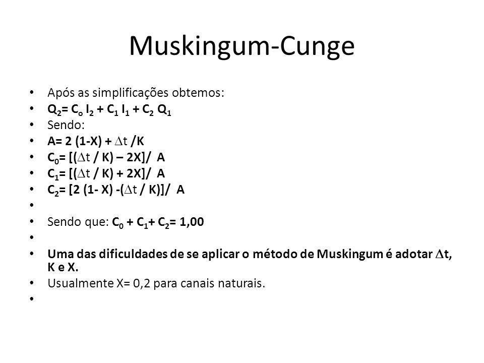 Muskingum-Cunge Após as simplificações obtemos: