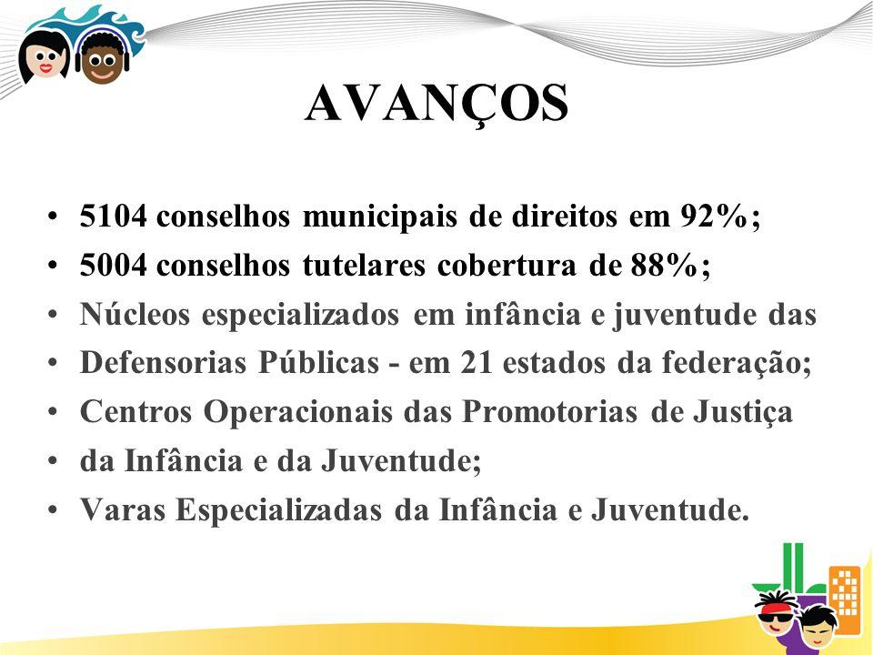 AVANÇOS 5104 conselhos municipais de direitos em 92%;