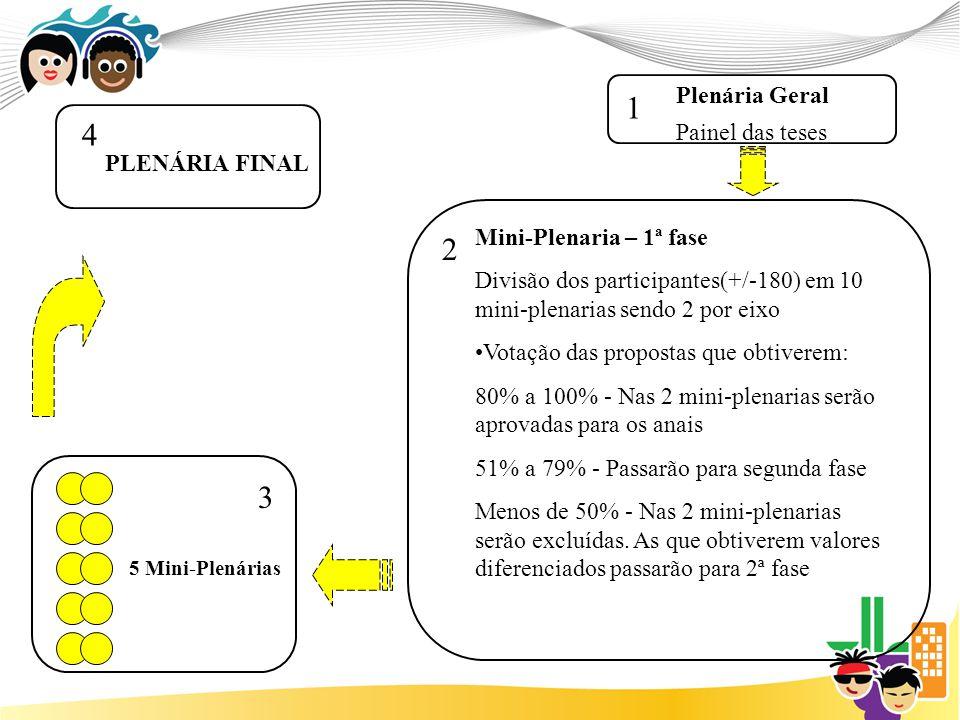 1 4 2 3 5 Mini-Plenárias Plenária Geral Painel das teses