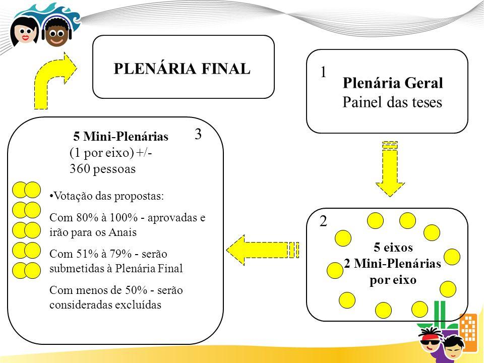 PLENÁRIA FINAL 1 Plenária Geral Painel das teses 3 2