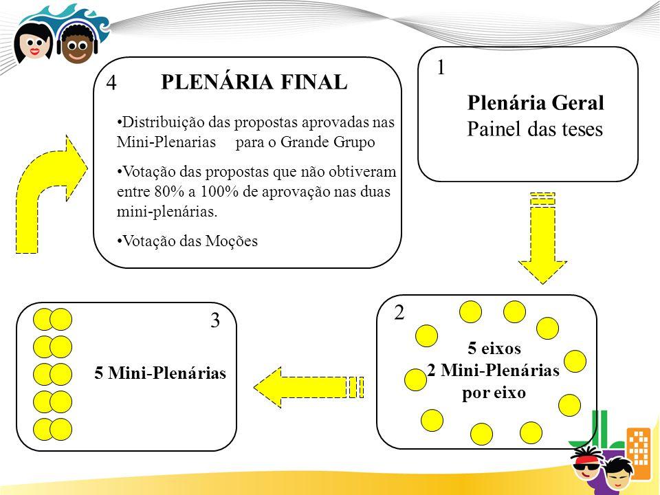 1 4 PLENÁRIA FINAL Plenária Geral Painel das teses 2 3 5 eixos