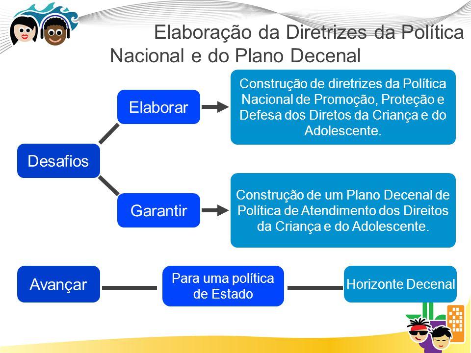 Elaboração da Diretrizes da Política Nacional e do Plano Decenal