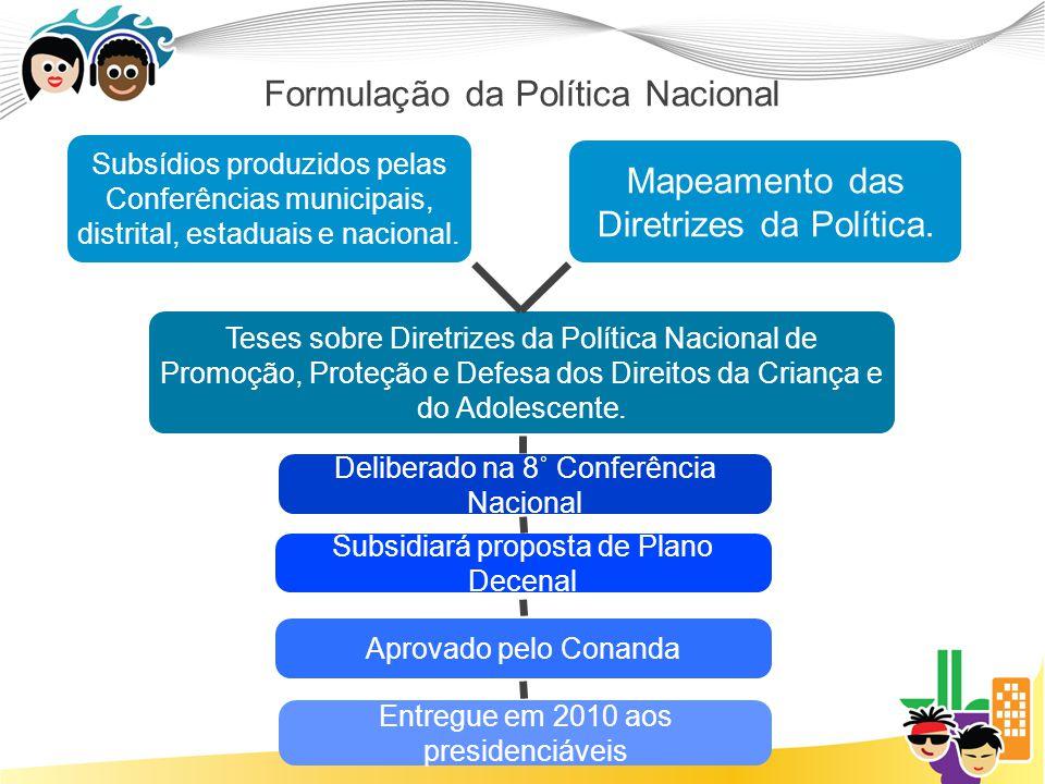 Formulação da Política Nacional