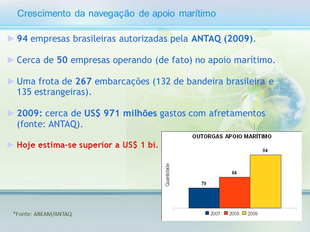 Crescimento da navegação de apoio marítimo
