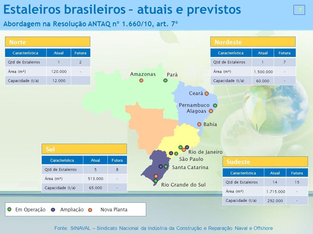 Estaleiros brasileiros – atuais e previstos