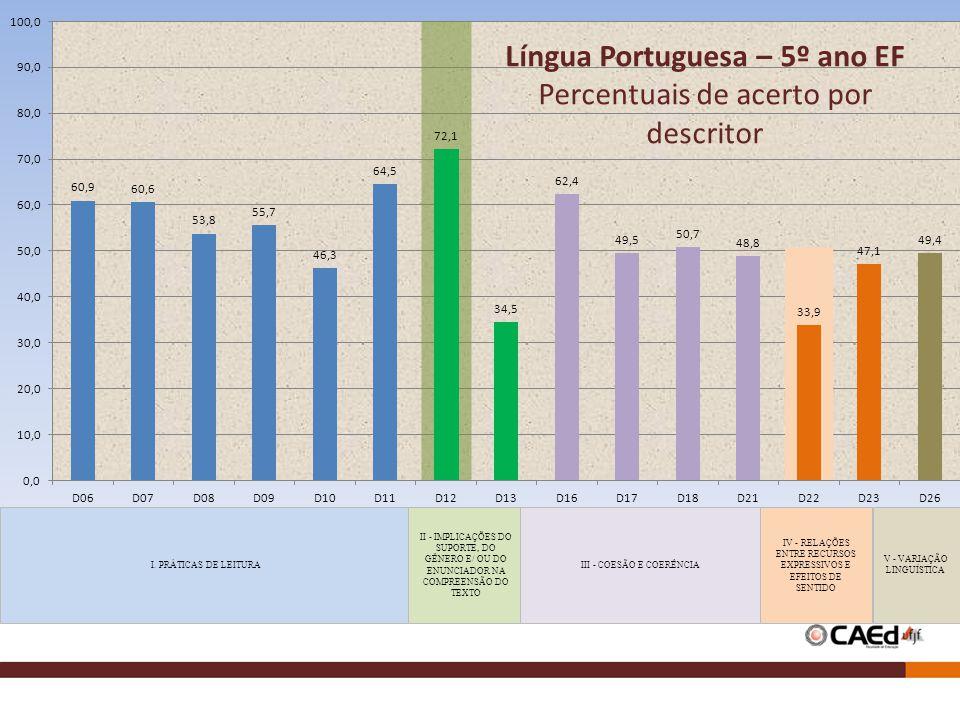 Língua Portuguesa – 5º ano EF Percentuais de acerto por descritor
