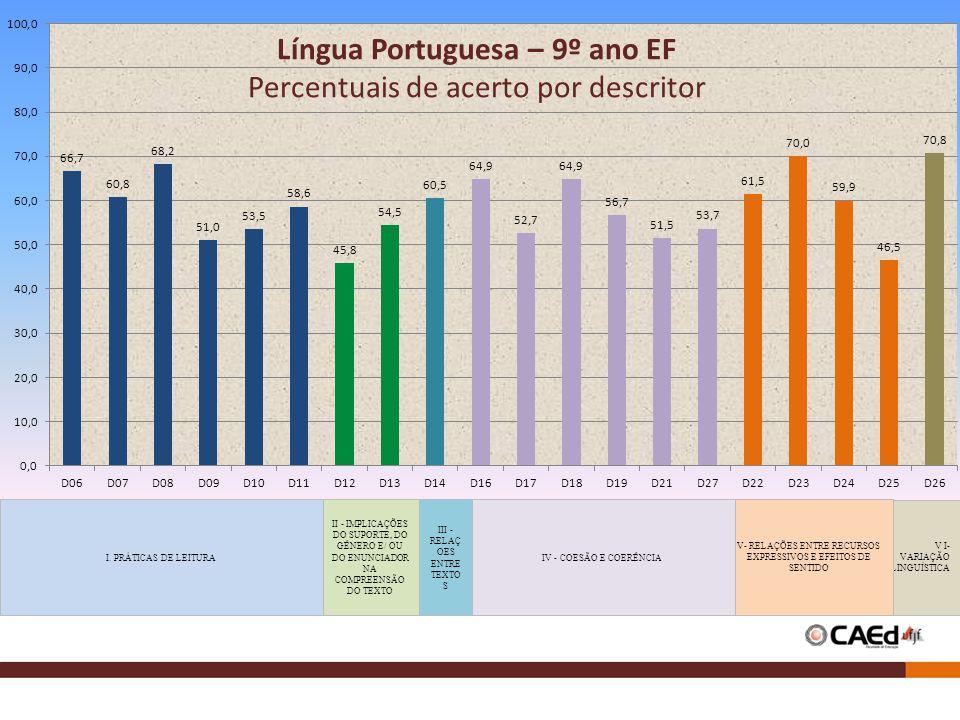 Língua Portuguesa – 9º ano EF Percentuais de acerto por descritor
