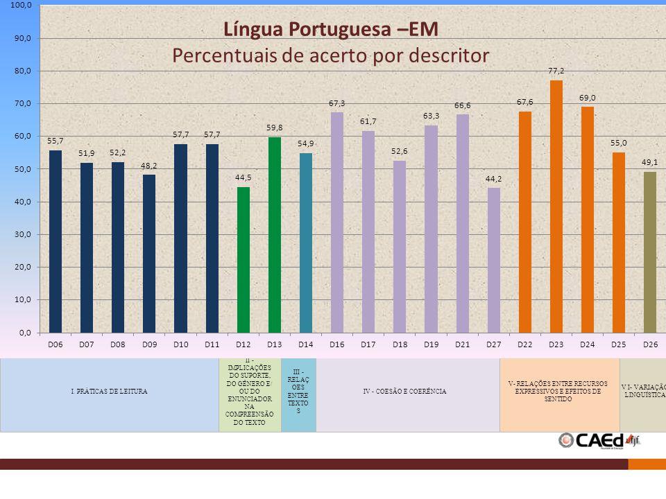 Língua Portuguesa –EM Percentuais de acerto por descritor