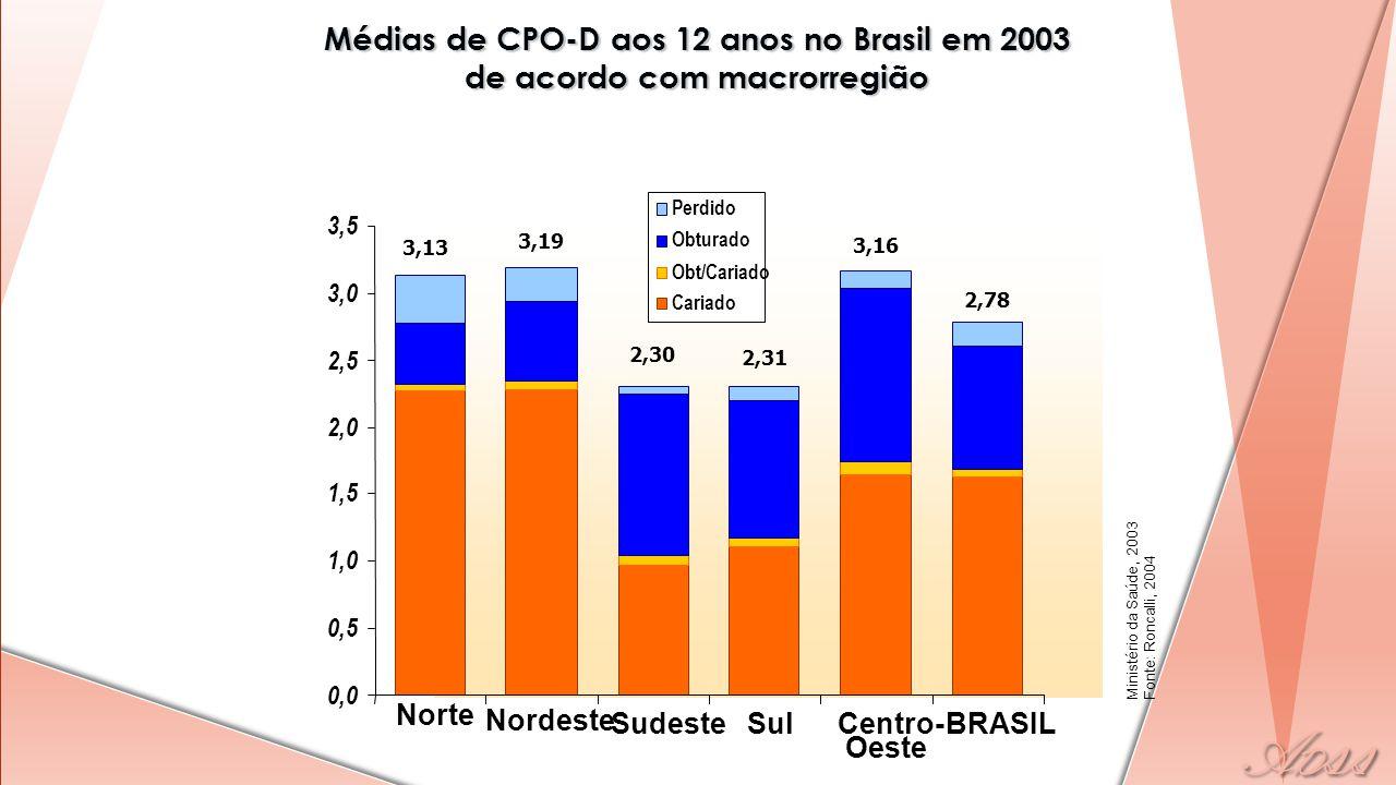 Médias de CPO-D aos 12 anos no Brasil em 2003 de acordo com macrorregião