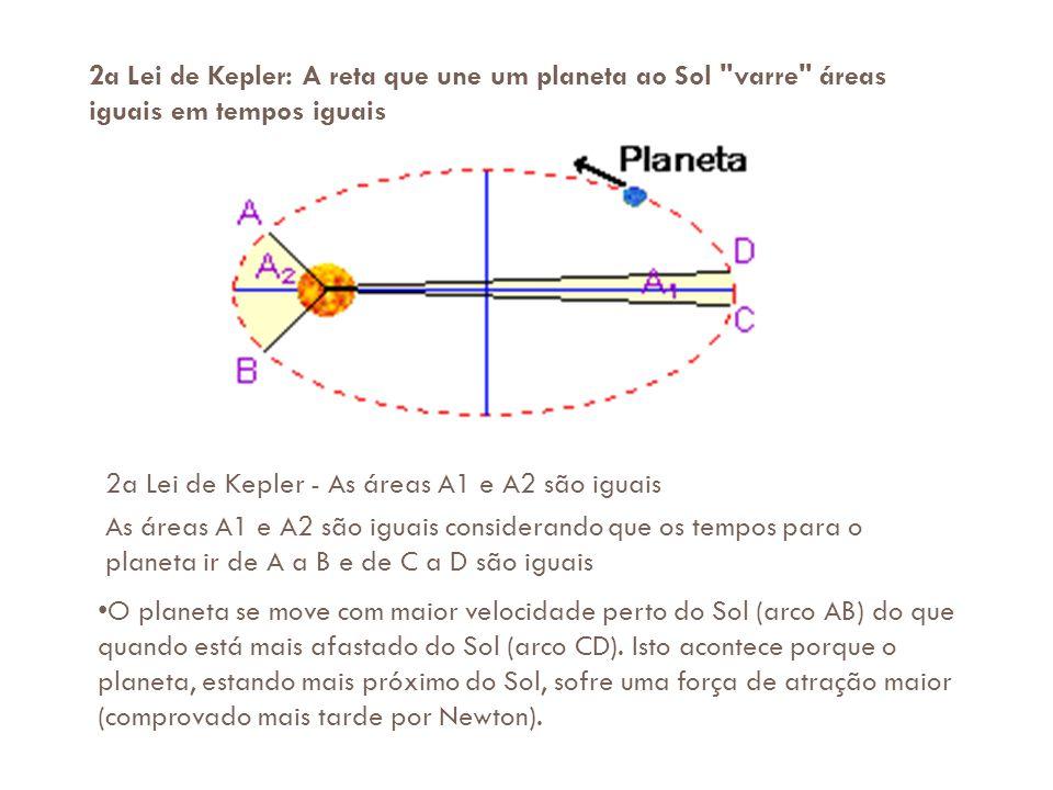 2a Lei de Kepler: A reta que une um planeta ao Sol varre áreas iguais em tempos iguais