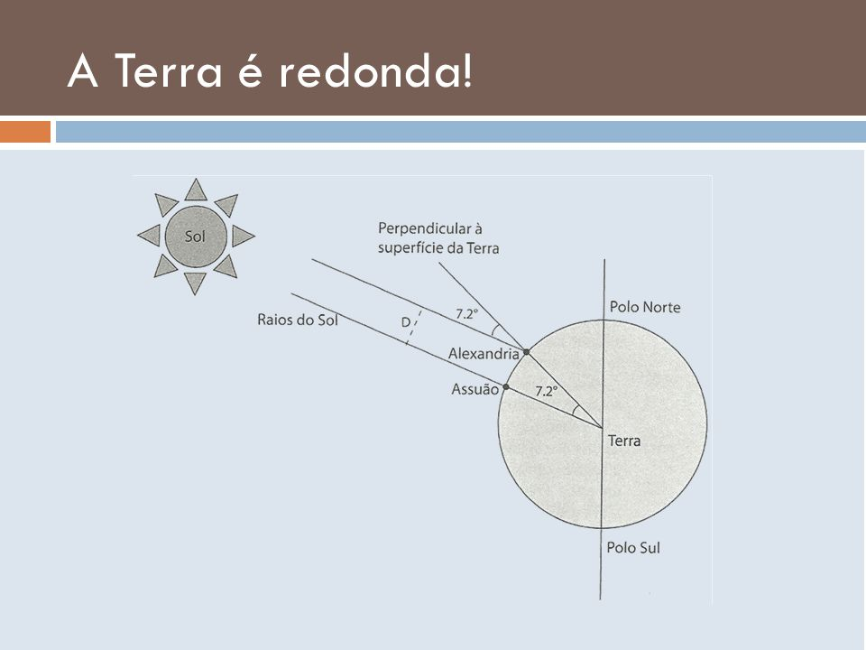 A Terra é redonda!