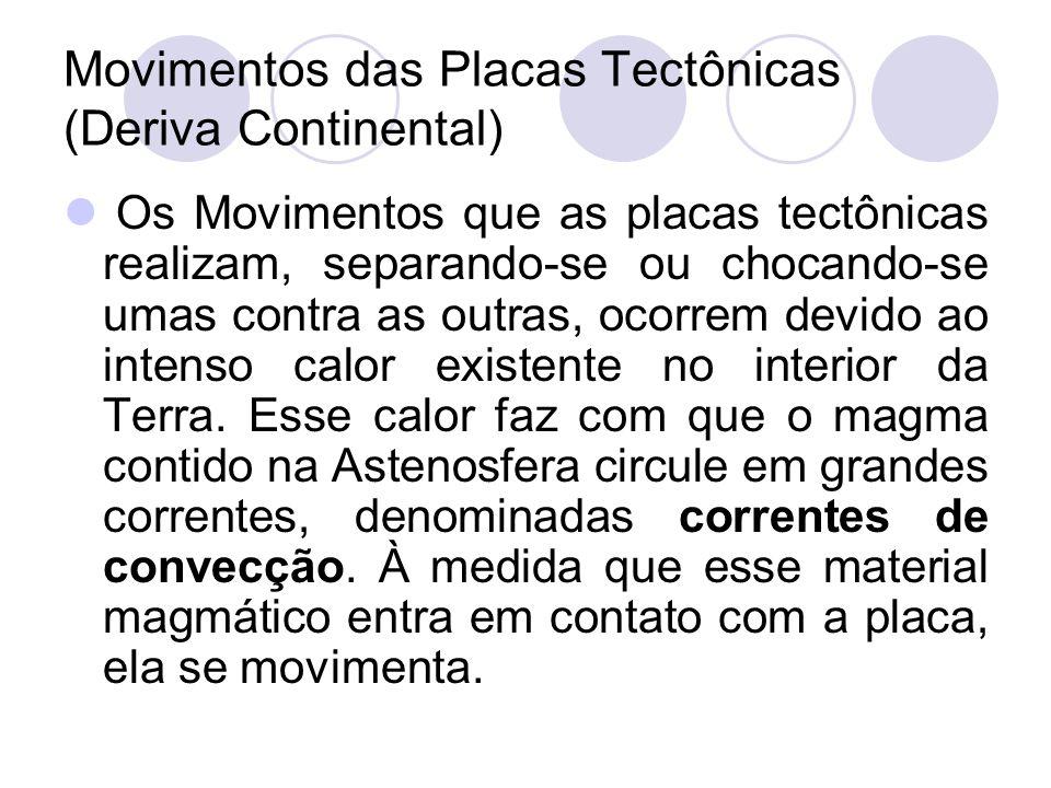 Movimentos das Placas Tectônicas (Deriva Continental)