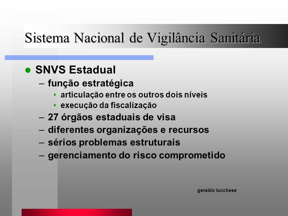 Sistema Nacional de Vigilância Sanitária